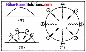BIhar Board Class 12 Chemistry Chapter 5 पृष्ठ रसायन 13