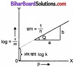 BIhar Board Class 12 Chemistry Chapter 5 पृष्ठ रसायन 5