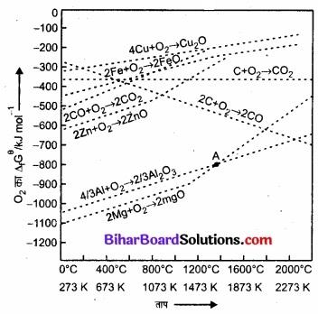 BIhar Board Class 12 Chemistry Chapter 6 तत्त्वों के निष्�