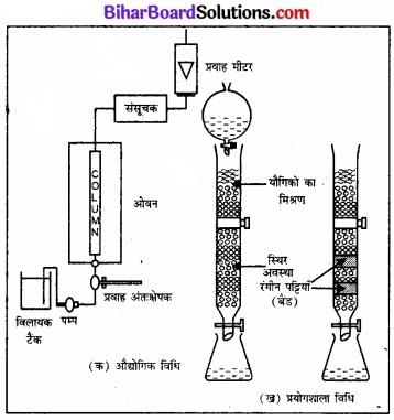 BIhar Board Class 12 Chemistry Chapter 6 तत्त्वों के निष्कर्षण के सिद्धान्त एवं प्रक्रम img 3