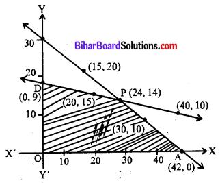 Bihar Board 12th Maths Model Question Paper 2 in Hindi SAQ Q33