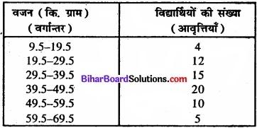 Bihar Board Class 11 Economics Chapter 4 आँकड़ों का प्रस्तुतीकरण part - 2 img 13