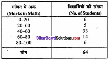 Bihar Board Class 11 Economics Chapter 4 आँकड़ों का प्रस्तुतीकरण part - 2 img 20