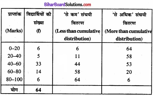 Bihar Board Class 11 Economics Chapter 4 आँकड़ों का प्रस्तुतीकरण part - 2 img 24