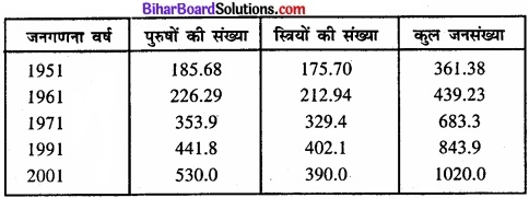 Bihar Board Class 11 Economics Chapter 4 आँकड़ों का प्रस्तुतीकरण part - 2 img 46
