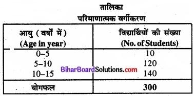Bihar Board Class 11 Economics Chapter 4 आँकड़ों का प्रस्तुतीकरण part - 2 img 7