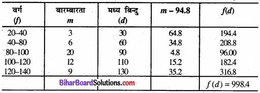 Bihar Board Class 11 Economics Chapter 6 परिक्षेपण के माप Part - 2 img 11