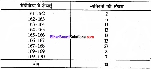 Bihar Board Class 11 Economics Chapter 6 परिक्षेपण के माप Part - 2 img 16
