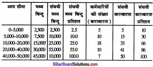 Bihar Board Class 11 Economics Chapter 6 परिक्षेपण के माप Part - 2 img 34