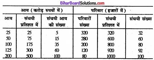 Bihar Board Class 11 Economics Chapter 6 परिक्षेपण के माप Part - 2 img 37