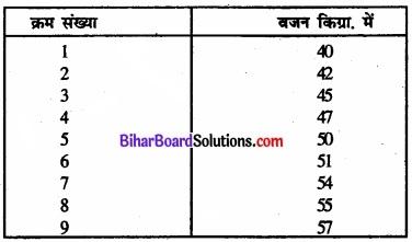 Bihar Board Class 11 Economics Chapter 6 परिक्षेपण के माप Part - 2 img 42