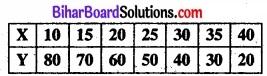 Bihar Board Class 11 Economics Chapter 7 सहसंबंध Part - 2 img 23
