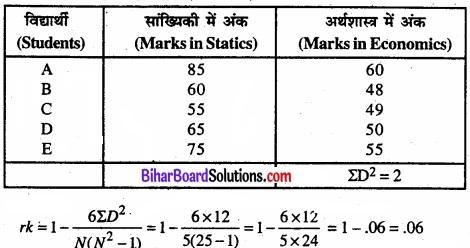 Bihar Board Class 11 Economics Chapter 7 सहसंबंध Part - 2 img 41