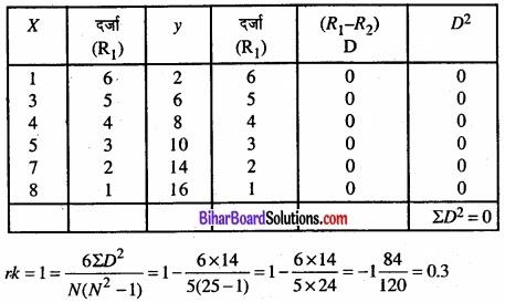 Bihar Board Class 11 Economics Chapter 7 सहसंबंध Part - 2 img 6