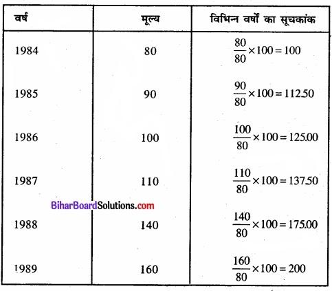 Bihar Board Class 11 Economics Chapter 8 सूचकांक Part - 2 img 23