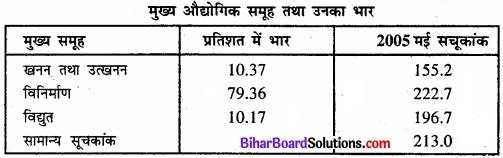 Bihar Board Class 11 Economics Chapter 8 सूचकांक Part - 2 img 41