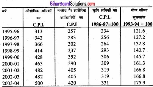 Bihar Board Class 11 Economics Chapter 8 सूचकांक Part - 2 img 6