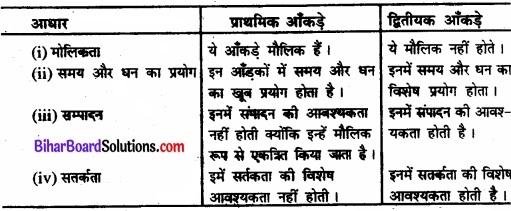 Bihar Board Class 11 Economics Chapter 9 सांख्यिकीय विधियों के उपयोग Part - 2 img 1