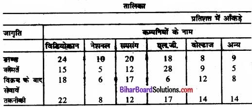 Bihar Board Class 11 Economics Chapter 9 सांख्यिकीय विधियों के उपयोग Part - 2 img 2