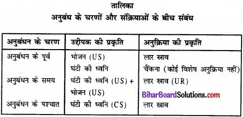 Bihar Board Class 11 Psychology Solutions Chapter 6 अधिगम img 1