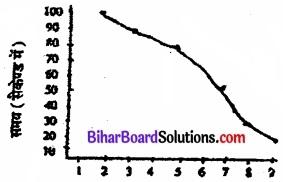 Bihar Board Class 11 Psychology Solutions Chapter 6 अधिगम img 6