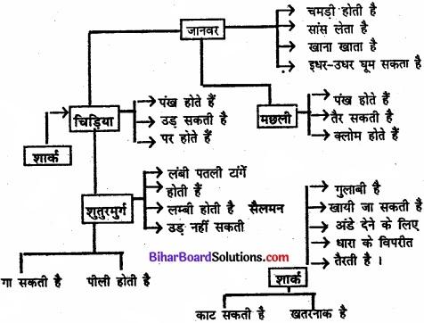 Bihar Board Class 11 Psychology Solutions Chapter 7 मानव स्मृति img 3