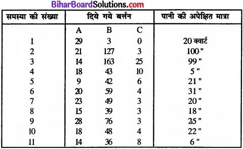 Bihar Board Class 11 Psychology Solutions Chapter 8 चिंतन img 1