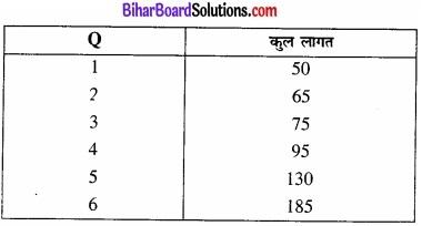 Bihar Board Class 12 Economics Chapter 3 उत्पादन तथा लागत part - 2 img 15