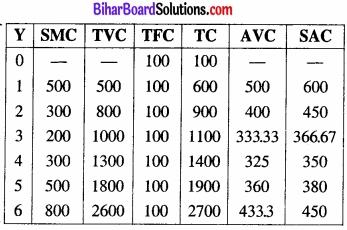 Bihar Board Class 12 Economics Chapter 3 उत्पादन तथा लागत part - 2 img 18