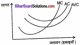 Bihar Board Class 12 Economics Chapter 3 उत्पादन तथा लागत part - 2 img 2