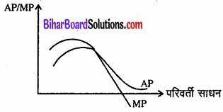 Bihar Board Class 12 Economics Chapter 3 उत्पादन तथा लागत part - 2 img 25