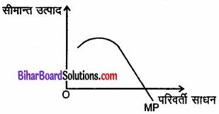 Bihar Board Class 12 Economics Chapter 3 उत्पादन तथा लागत part - 2 img 26