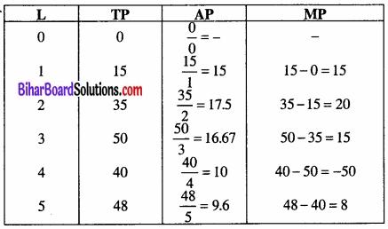 Bihar Board Class 12 Economics Chapter 3 उत्पादन तथा लागत part - 2 img 29