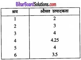 Bihar Board Class 12 Economics Chapter 3 उत्पादन तथा लागत part - 2 img 32
