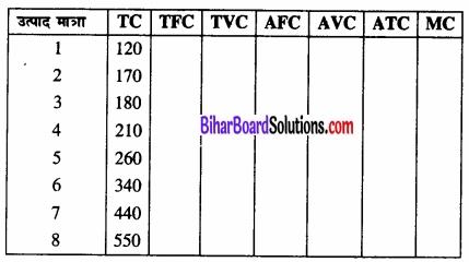 Bihar Board Class 12 Economics Chapter 3 उत्पादन तथा लागत part - 2 img 39