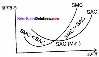 Bihar Board Class 12 Economics Chapter 3 उत्पादन तथा लागत part - 2 img 4