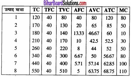 Bihar Board Class 12 Economics Chapter 3 उत्पादन तथा लागत part - 2 img 40