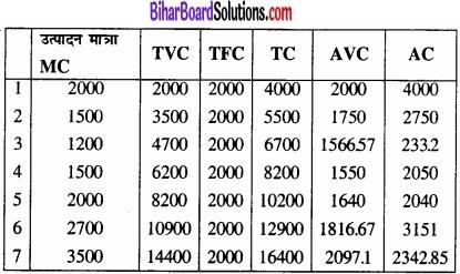 Bihar Board Class 12 Economics Chapter 3 उत्पादन तथा लागत part - 2 img 48