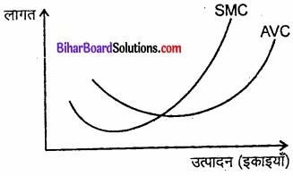 Bihar Board Class 12 Economics Chapter 3 उत्पादन तथा लागत part - 2 img 5