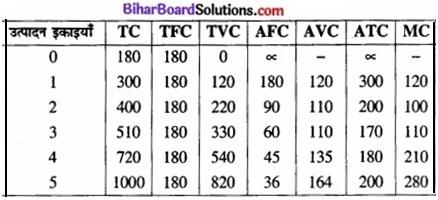 Bihar Board Class 12 Economics Chapter 3 उपभोक्ता के व्यवहार का सिद्धांत part - 2 img 56a