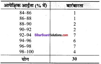 Bihar Board Class 9 Maths Solutions Chapter 14 सांख्यिकी Ex 14.2 5