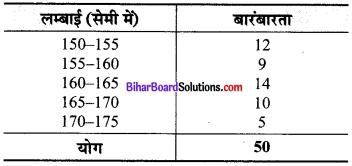 Bihar Board Class 9 Maths Solutions Chapter 14 सांख्यिकी Ex 14.2 7