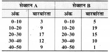 Bihar Board Class 9 Maths Solutions Chapter 14 सांख्यिकी Ex 14.3 12