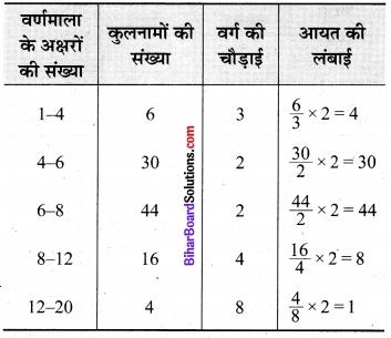 Bihar Board Class 9 Maths Solutions Chapter 14 सांख्यिकी Ex 14.3 23