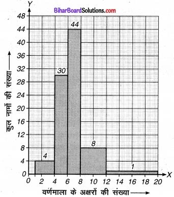 Bihar Board Class 9 Maths Solutions Chapter 14 सांख्यिकी Ex 14.3 24