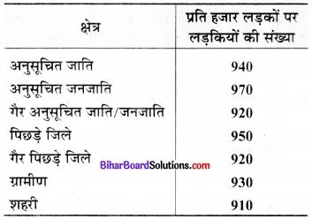 Bihar Board Class 9 Maths Solutions Chapter 14 सांख्यिकी Ex 14.3 3