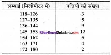 Bihar Board Class 9 Maths Solutions Chapter 14 सांख्यिकी Ex 14.3 7