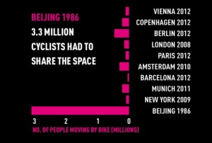 bicycle statistics