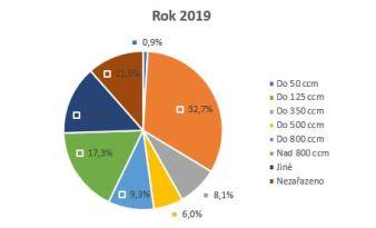 graf-motorky-pojisteni-2019