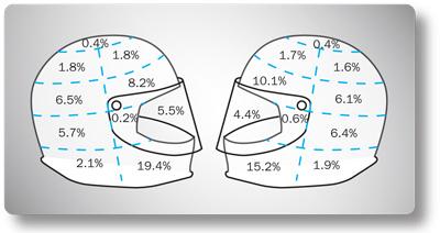 ヘルメット 交通事故 統計 データ 損傷箇所